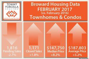 Broward Condo Market Statistics - February 2017
