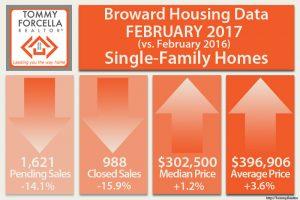 Broward Real Estate Single Family Homes - February 2017