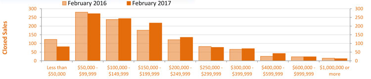 February 2017 Condo Sales Matrix by Price