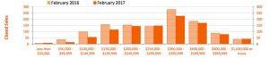 Feb 2017 Single-Family Sales Matrix by Price