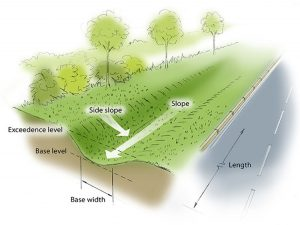 What is a Swale?