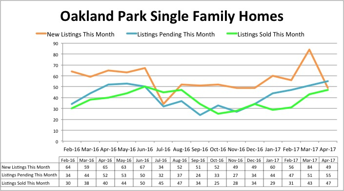 Oakland Park Single Family Inventory - April 2017