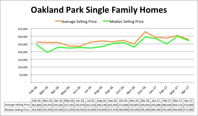Oakland Park Single Family Pricing - April 2017