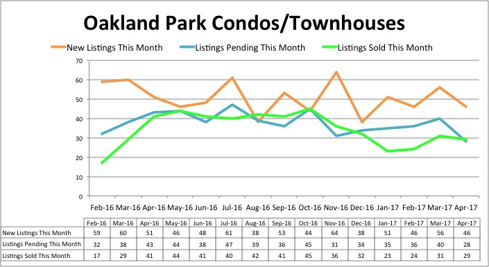 Oakland Park Condo Inventory - April 2017