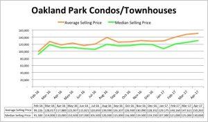 Oakland Park Condo Pricing- April 2017