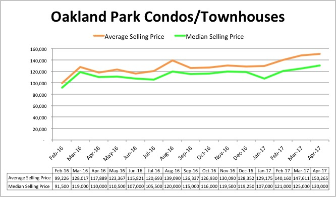 Oakland Park Condo Pricing- April 2017