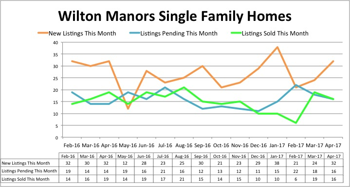 Wilton Manors Home Inventory - April 2017
