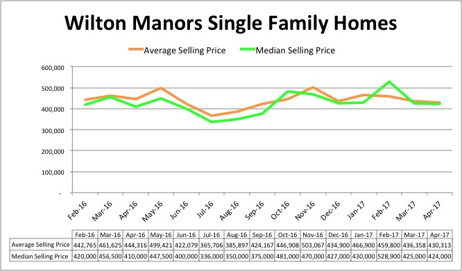Wilton Manors Home Pricing Trend - April 2017
