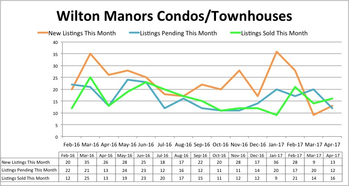Wilton Manors Condo Inventory Trend - April 2017