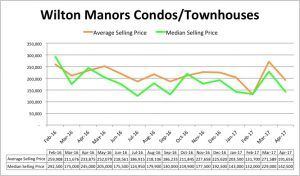 Wilton Manors Condo Pricing Trend - April 2017