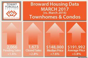 Broward Condo Market Statistics for March 2017