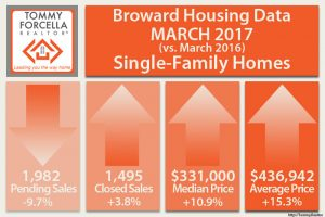 Broward Single Family Snapshot for March 2017