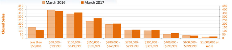 March 2017 Condo Sales Comparison by Price Point
