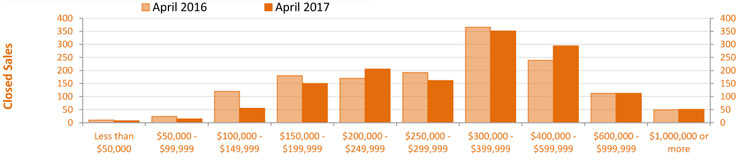 Single Family Home Sales by Price April 2017