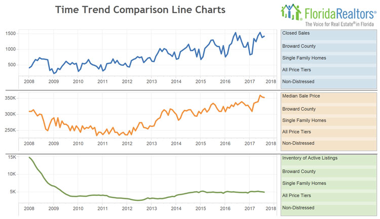 Single Family Trends for August 2017