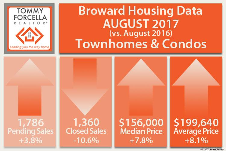 August 2017 Condo Sales Trends