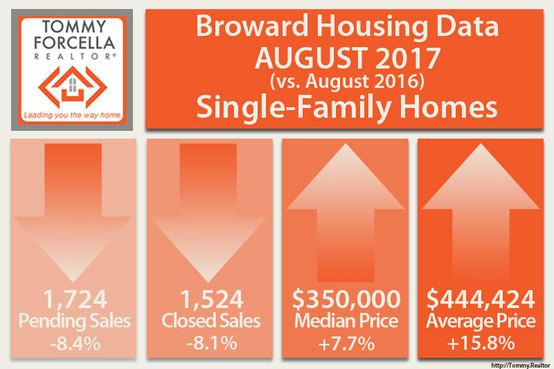 Aug 2017 Single Family Home Trends