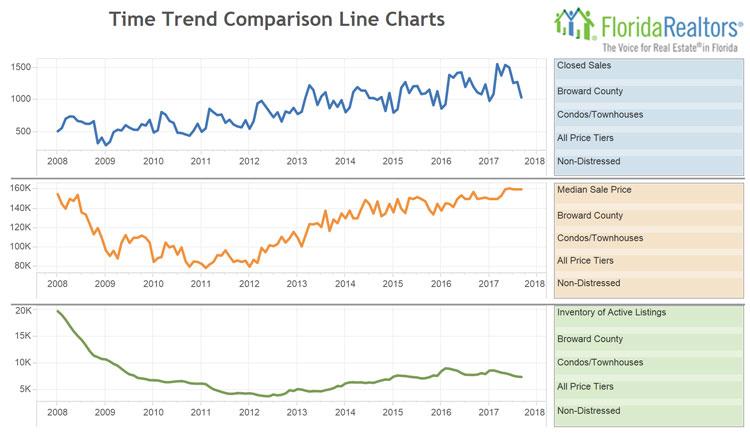 Condo Trends September 2017