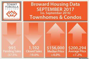 Condo Market Activity September 2017