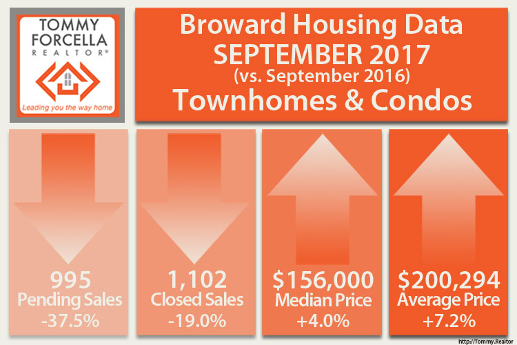 Condo Market Activity September 2017