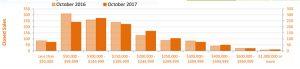 Oct 2017 Condo Sales Graph