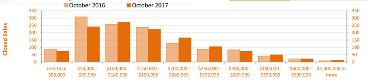 Oct 2017 Condo Sales Graph