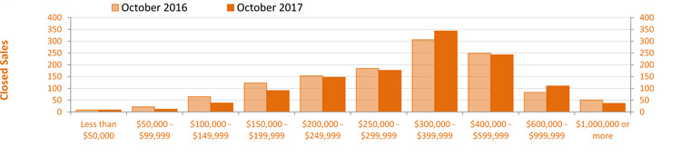 Oct 2017 Single Family Sales Graph
