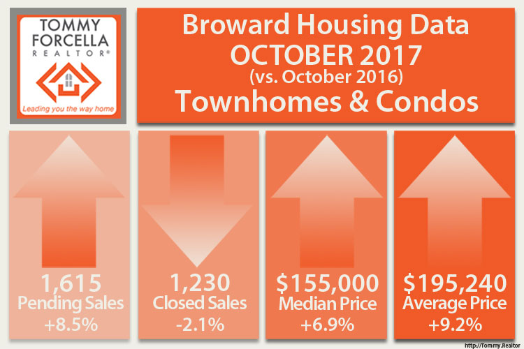 October 2017 Condo/Townhouse Market Stats