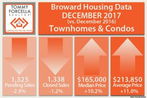 Broward Condo Sales Activity December 2017