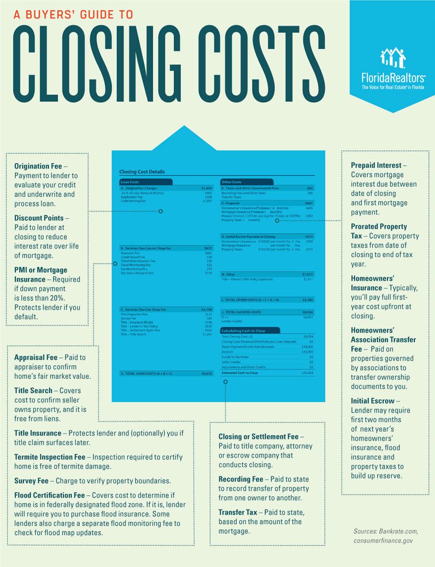 INFOGRAPHIC: Buyer's Guide to Closing Costs