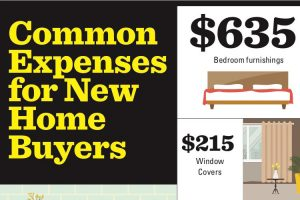 Common New Home Buyer Expenses