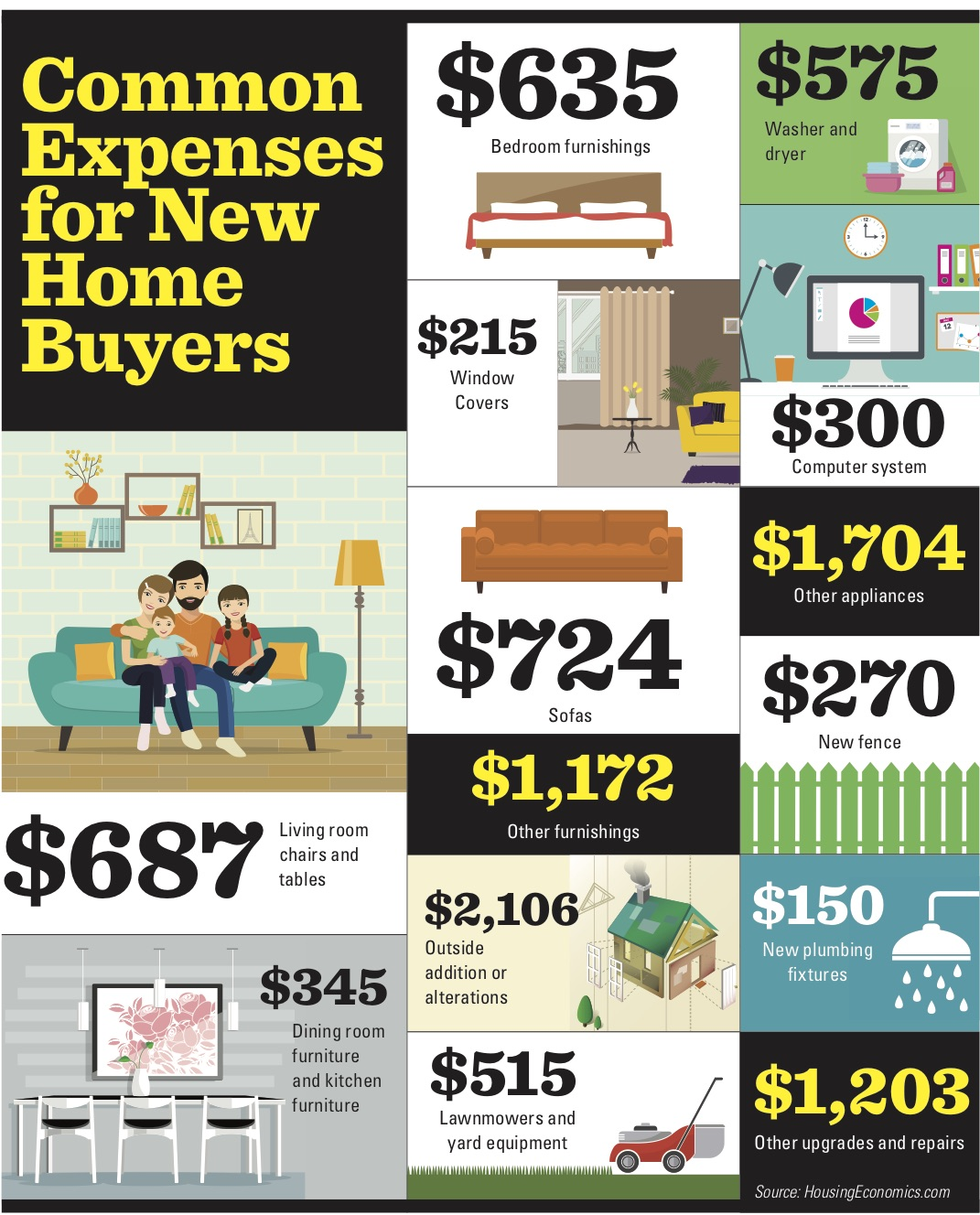 Common New Home Buyer Expenses Infographic