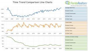 Broward County Condo Sales Trends March 2018