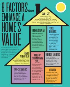 INFOGRAPHIC: Factors That Enhance Home Value