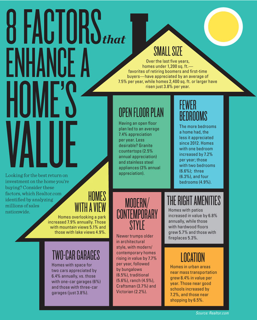 INFOGRAPHIC: Factors That Enhance Home Value