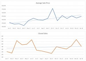 Fort Lauderdale Condo Sales Trends April 2018