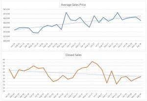 Oakland Park Single Family Home Sales Trends April 2018