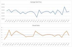 Wilton Manors Condo Sales Trends April 2018