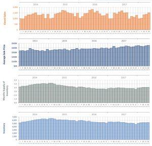 Broward County Real Estate Trends June 2018