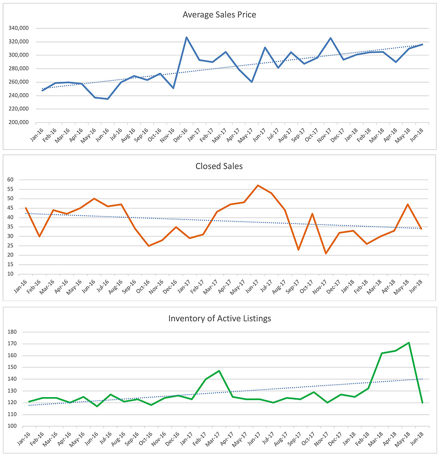 Oakland Park Single Family Home Trends June 2018