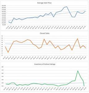 Oakland Park Condo Trends June 2018