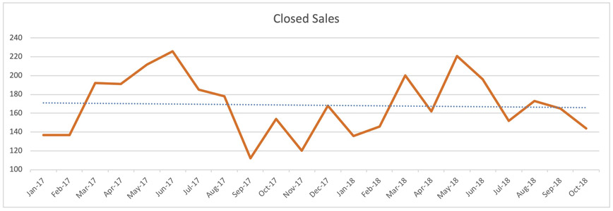 Fort Lauderdale Single Family Home Trends - Closed Sales