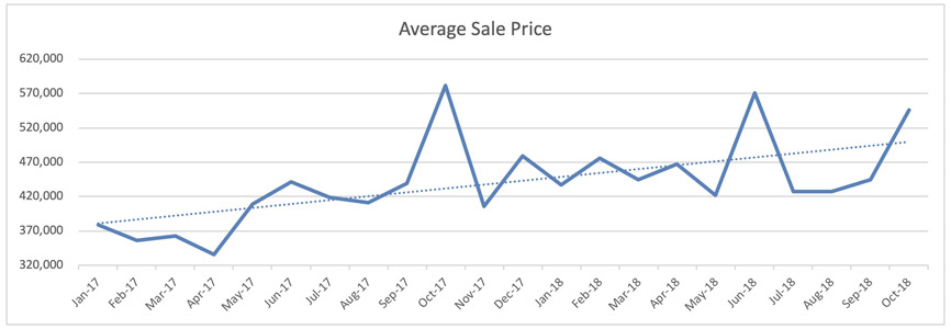 Fort Lauderdale Condo Trends - Avg. Sale Price