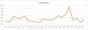 Fort Lauderdale Condo Trends - Closed Sales