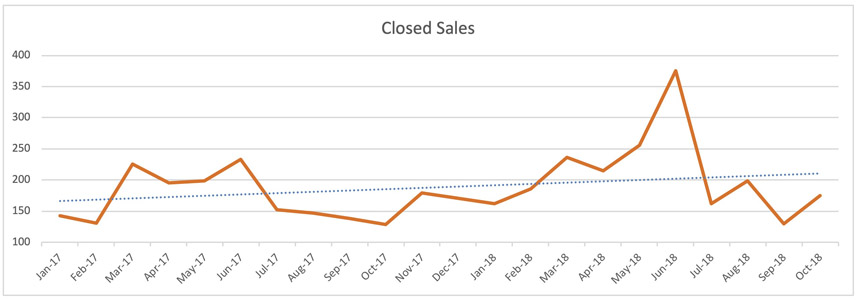 Fort Lauderdale Condo Trends - Closed Sales