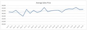 Oakland Park Single Family Homes Trends - Avg. Sale Price