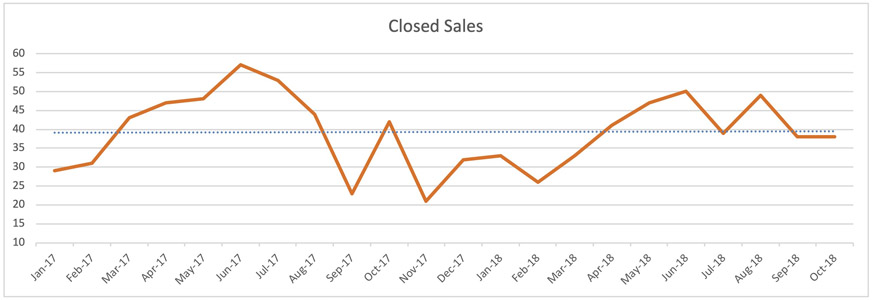 Oakland Park Single Family Homes Trends - Closed Sales