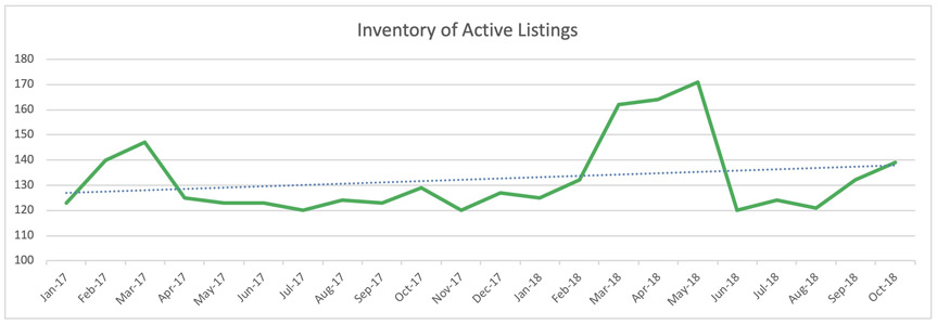 Oakland Park Single Family Homes Trends - Inventory