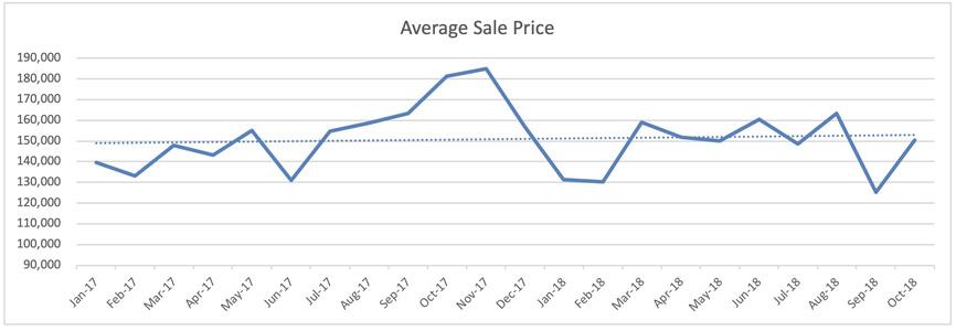 Oakland Park Condo - Avg. Sale Price