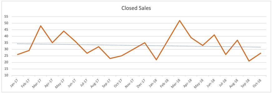Oakland Park Condo -Closed Sales